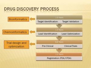 drug development