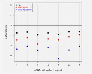 gastric_fold_change