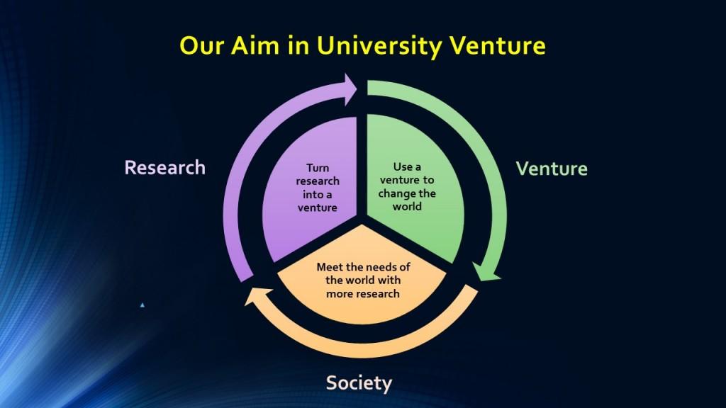 Aim in University Venture